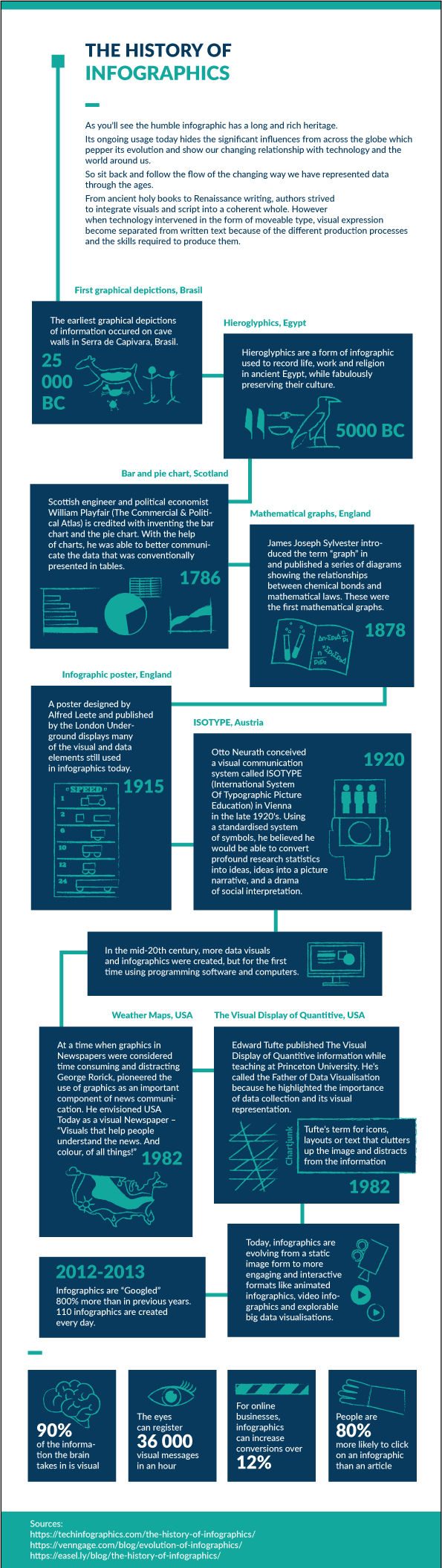 The History of Infographics 3